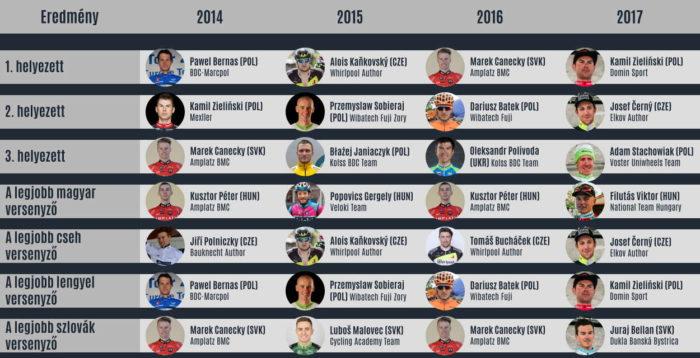 Díjazottak 2014-17